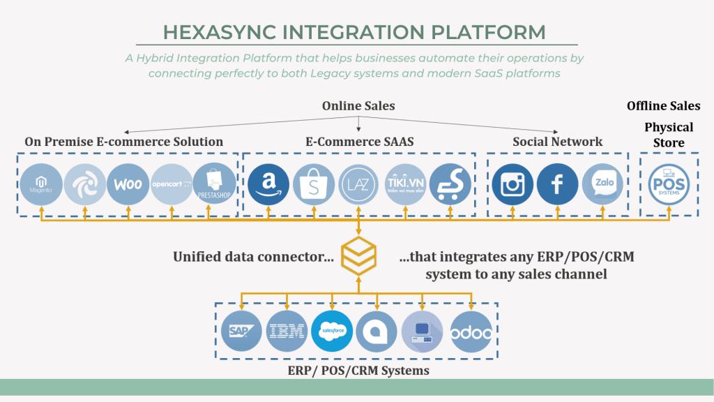 Hexasync, erp integration solution