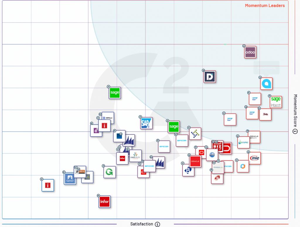 top ERP trending chart