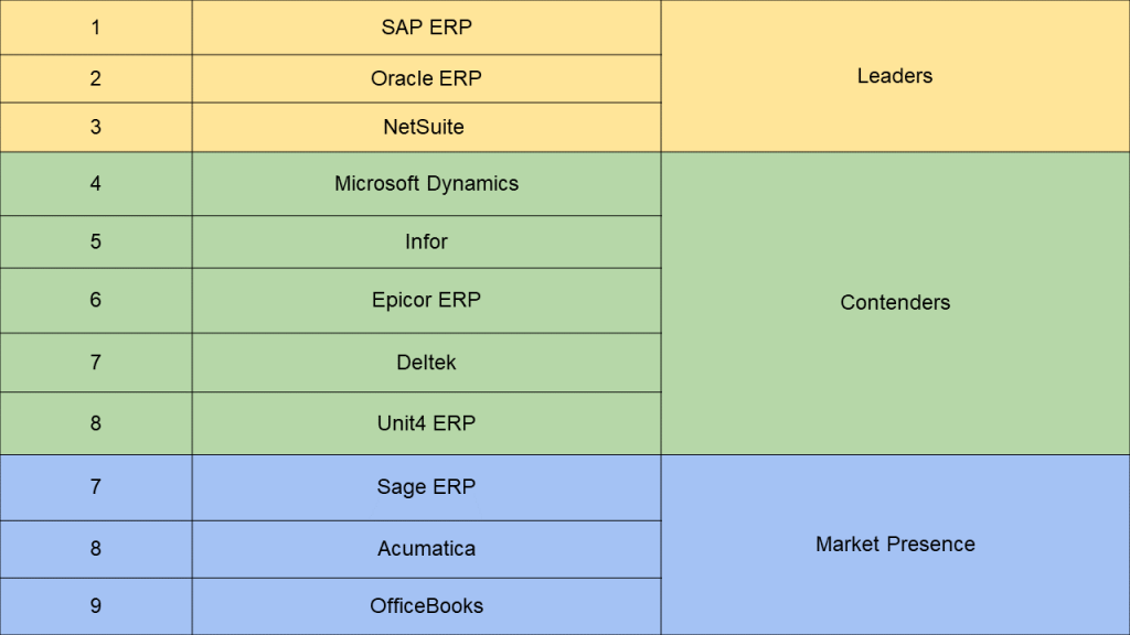 Top 10 most used ERP software for enterprises.