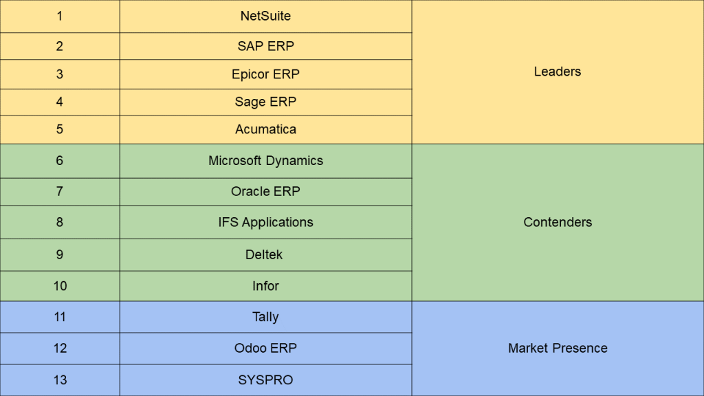 Top ERP most used ERP software by small and medium enterprises.