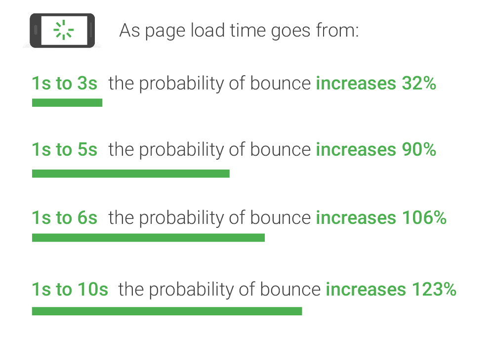 How page load time impacts on the bounce rate of a website.
