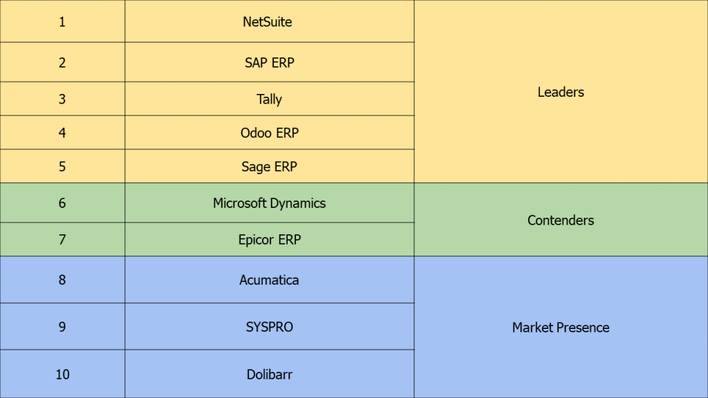 Top 10 most used ERP software by small business.