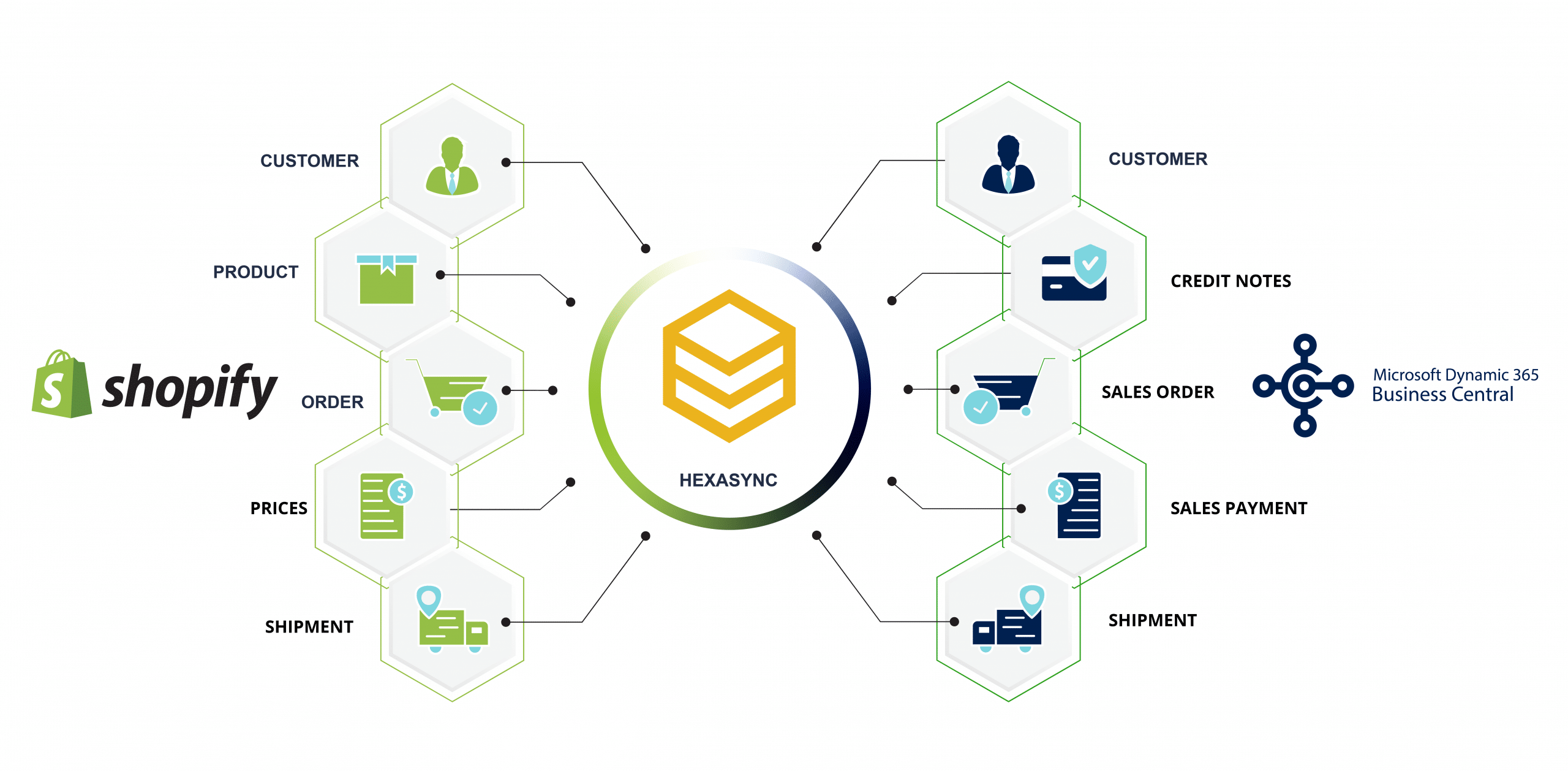 Shopifdynamics 365 business central integration