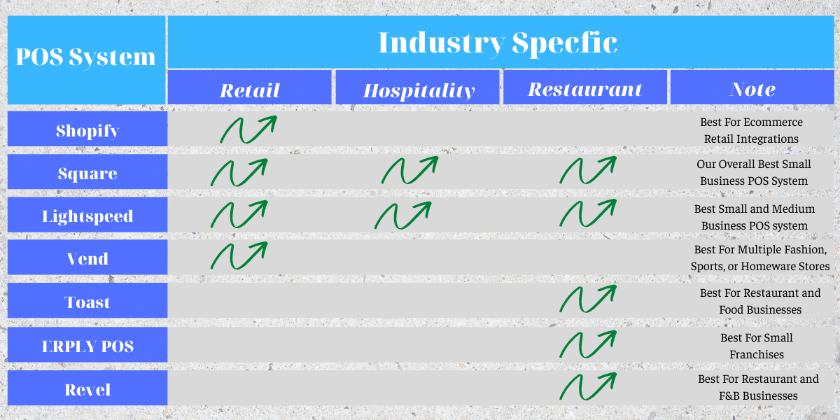 pos system specific industry