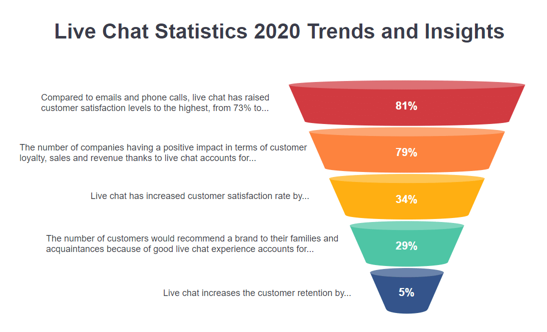 Live Chat Statistics 2020 Trends and Insights
