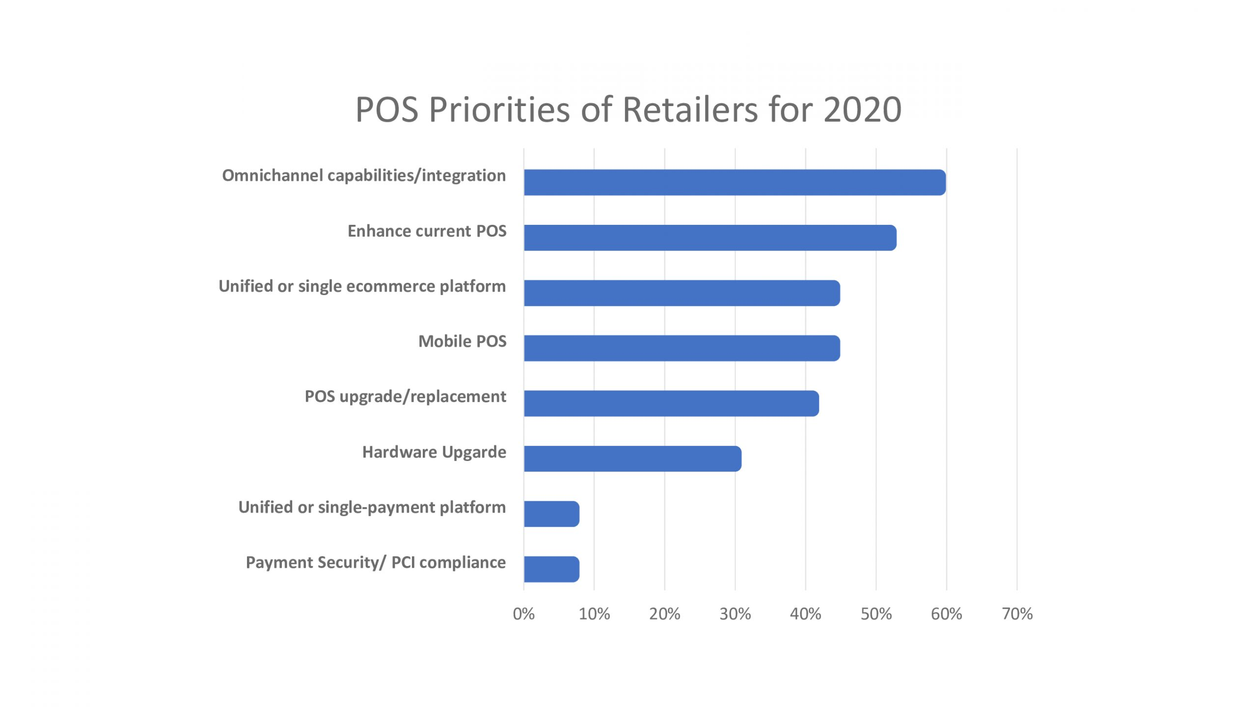 pos software priority