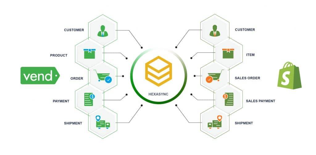 Shopify Vend Integration