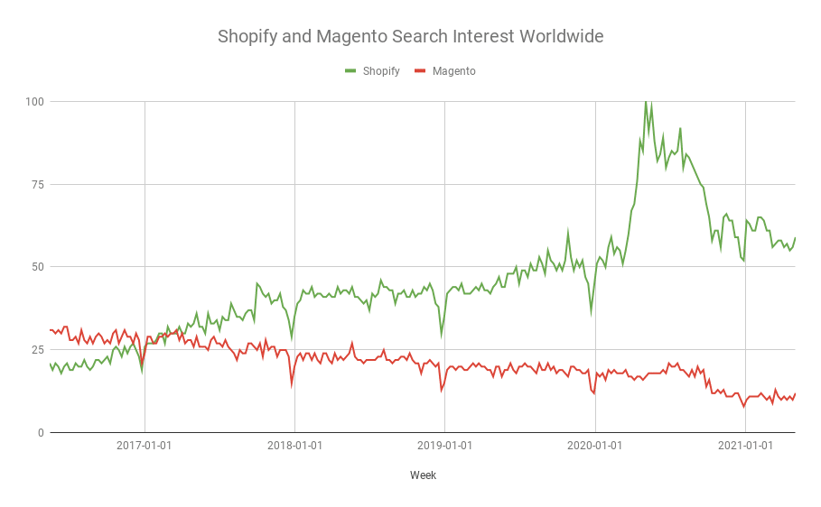 Shopify and Magento search interest