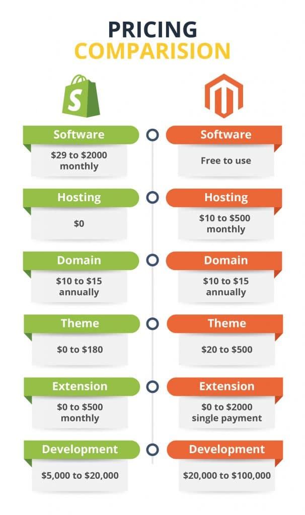 shopify vs magento pricing comparison