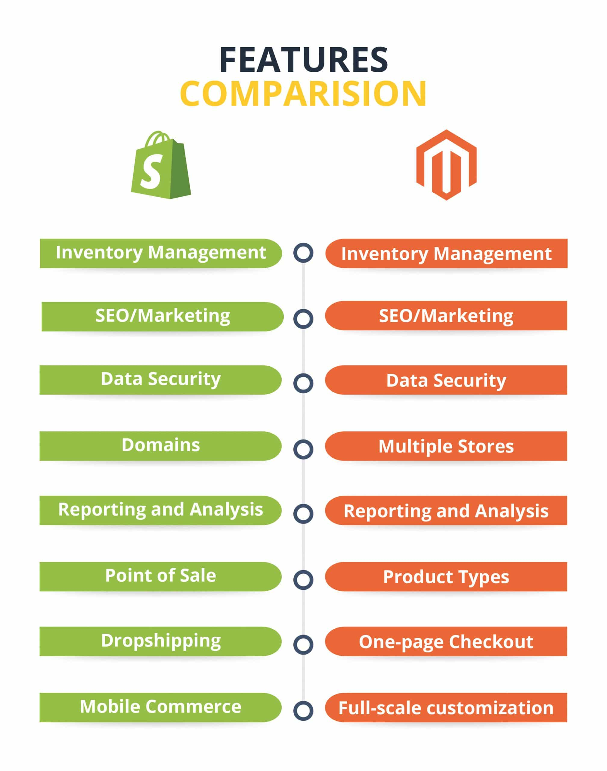 shopify vs magento 2021 full features comparion