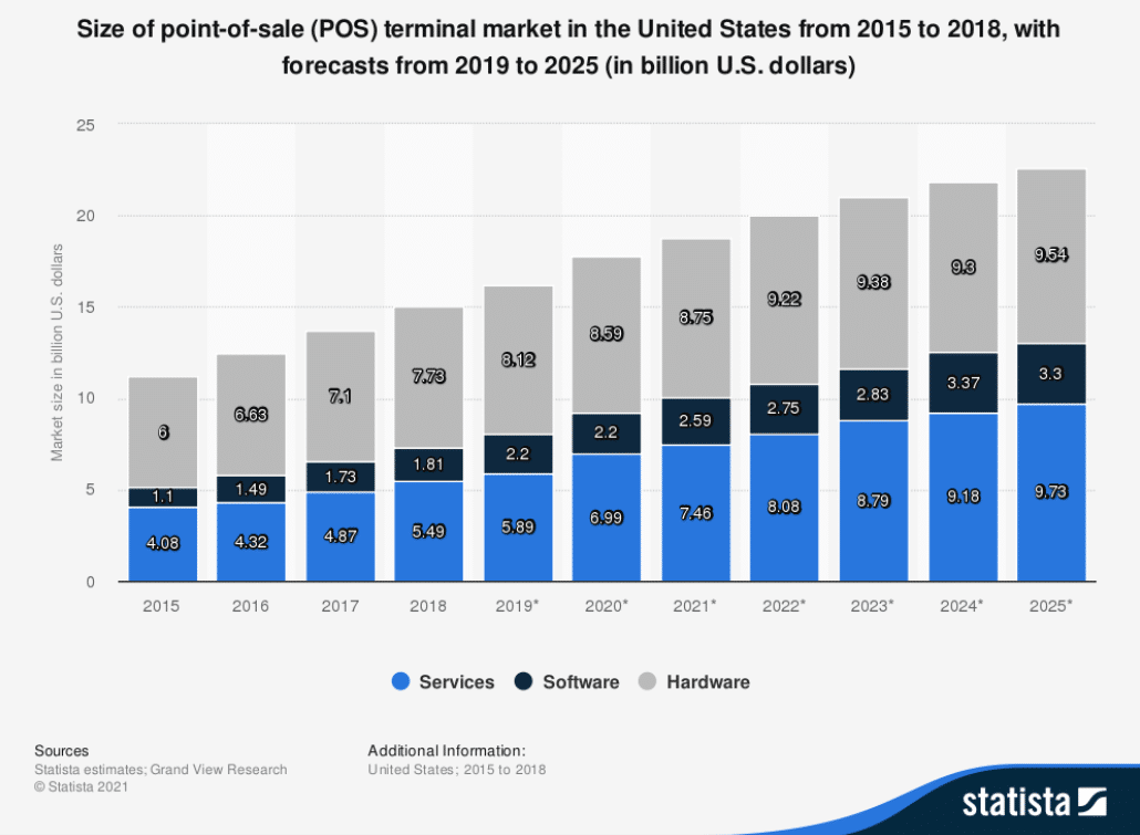 size of point of sale terminal market in the US