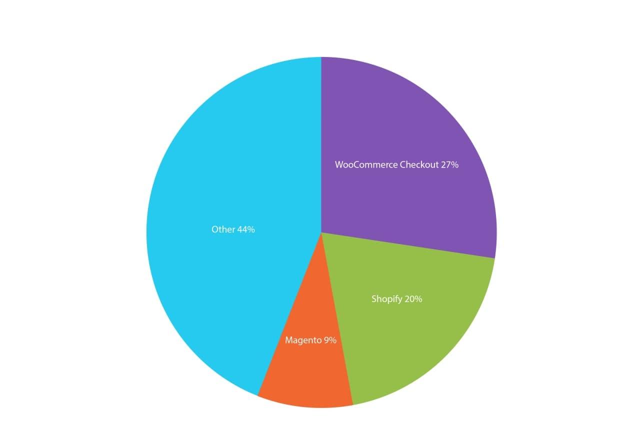 ecommerce usage distribution: woocommerce, shopify, magento