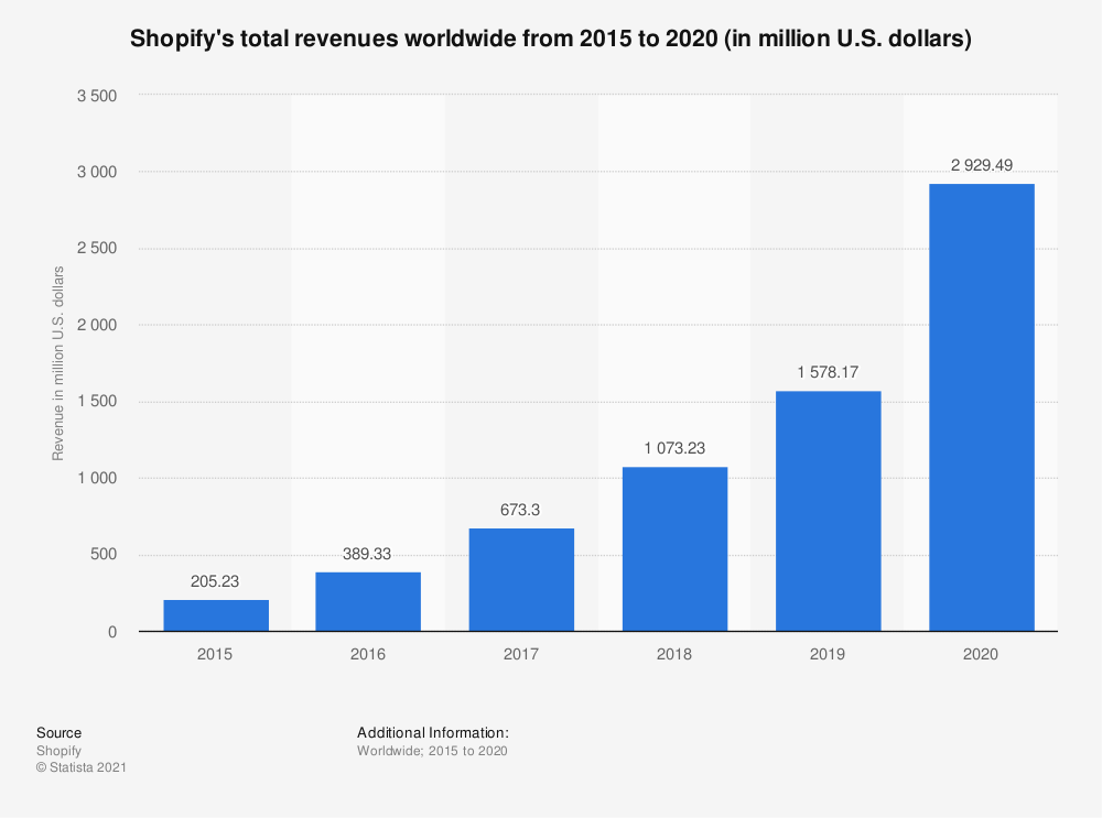 shopify's total revenues wordwide from 2015 to 2020