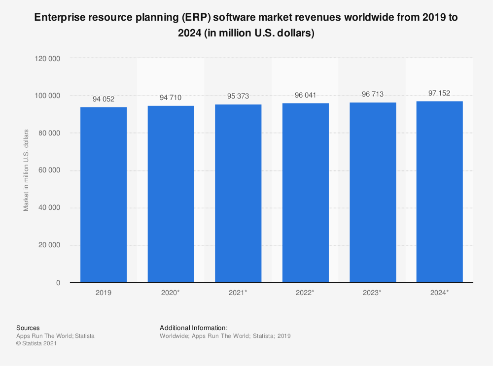 erp software market revenue from 2009 to 2024